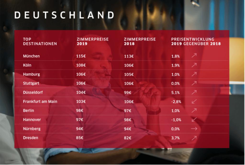 德國平均飯店房價
