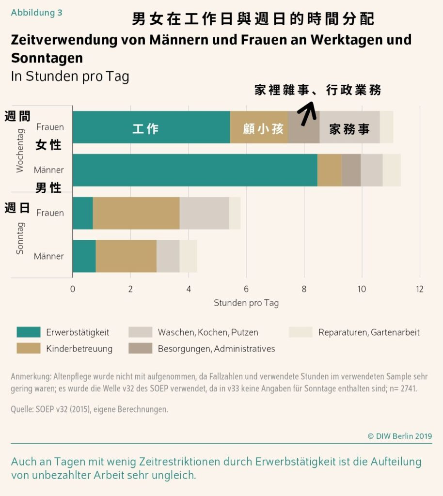 德國數據,男女家務事分工